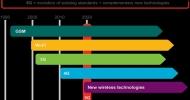 Ericsson 5G, rovná se 5 Gb/s